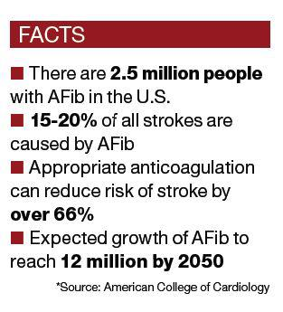 Facts about AFib (Atrial Fibrillation)!