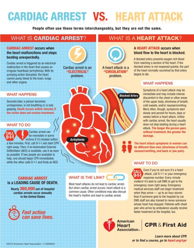Cardiac arrest vs. Heart attack!