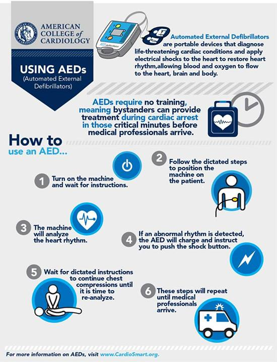 Using AEDs.