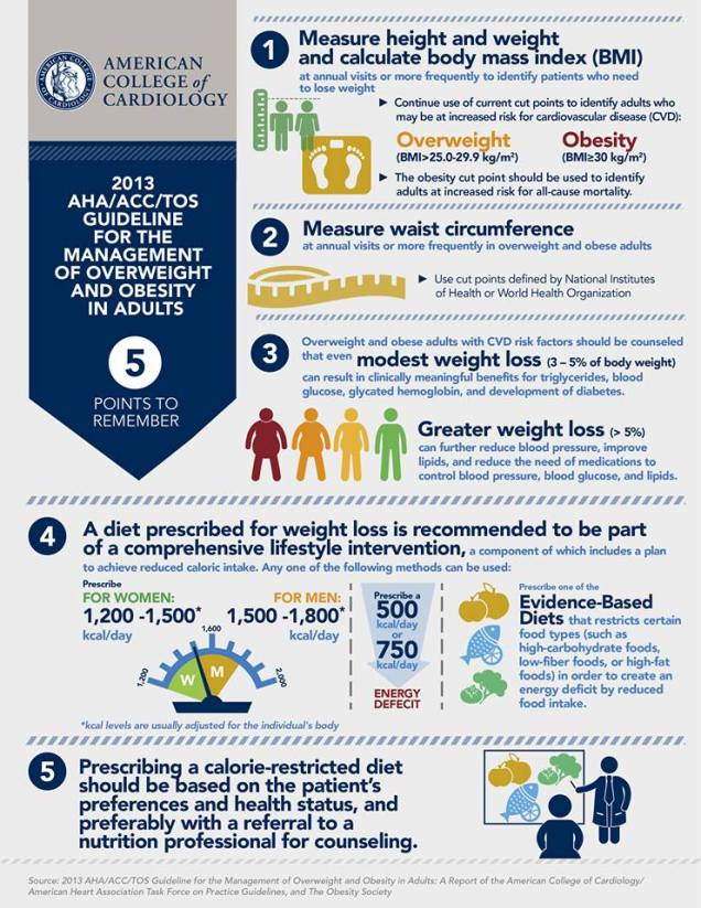 Latest ACC Guidelines for managing Overweight and Obesity