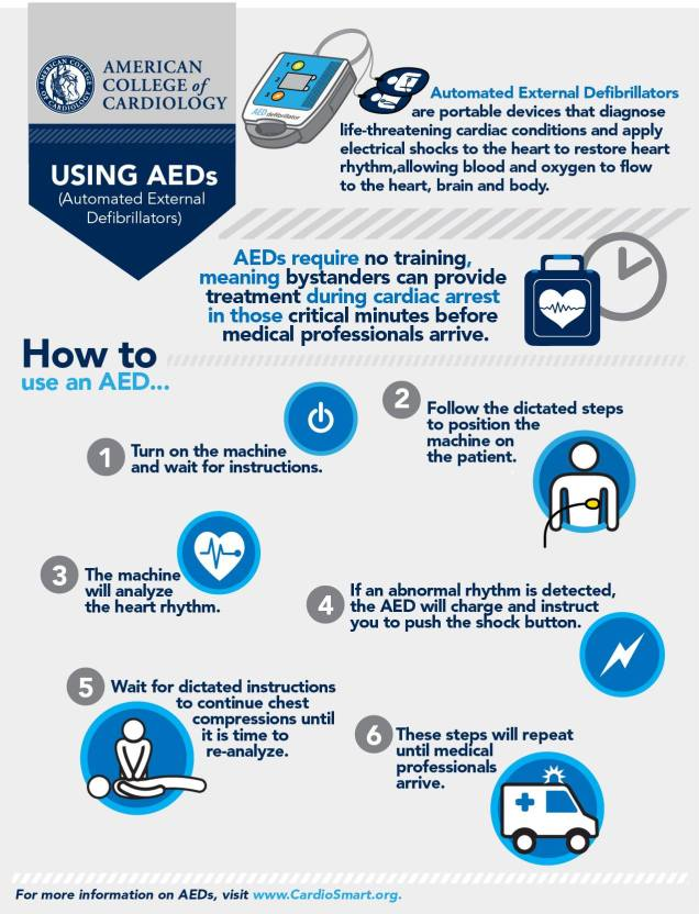 Using AEDs: by American College of Cardiology