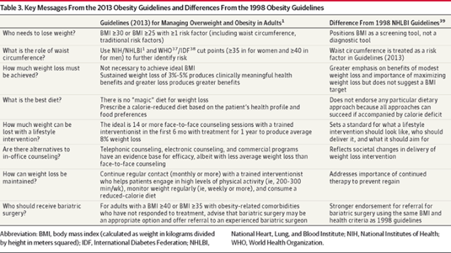 Obesity Guidelines 2013