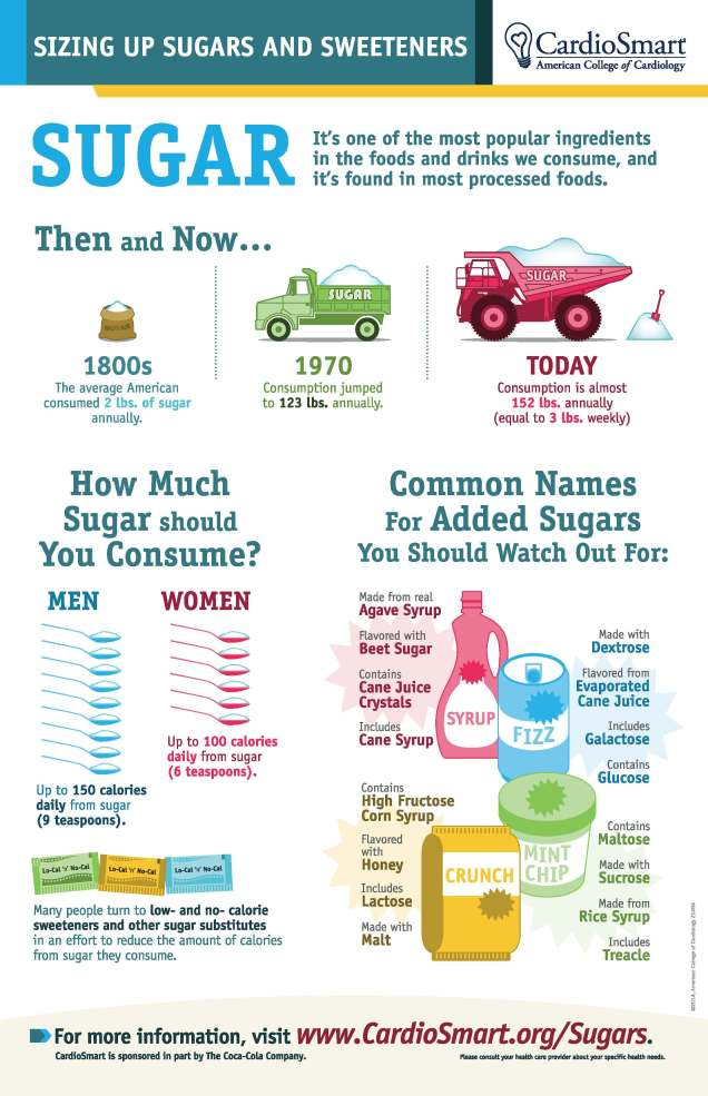 Know about sugars!